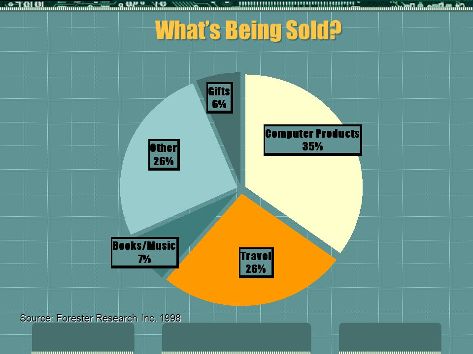 What's Being Sold Source: Forester Research Inc. 1998