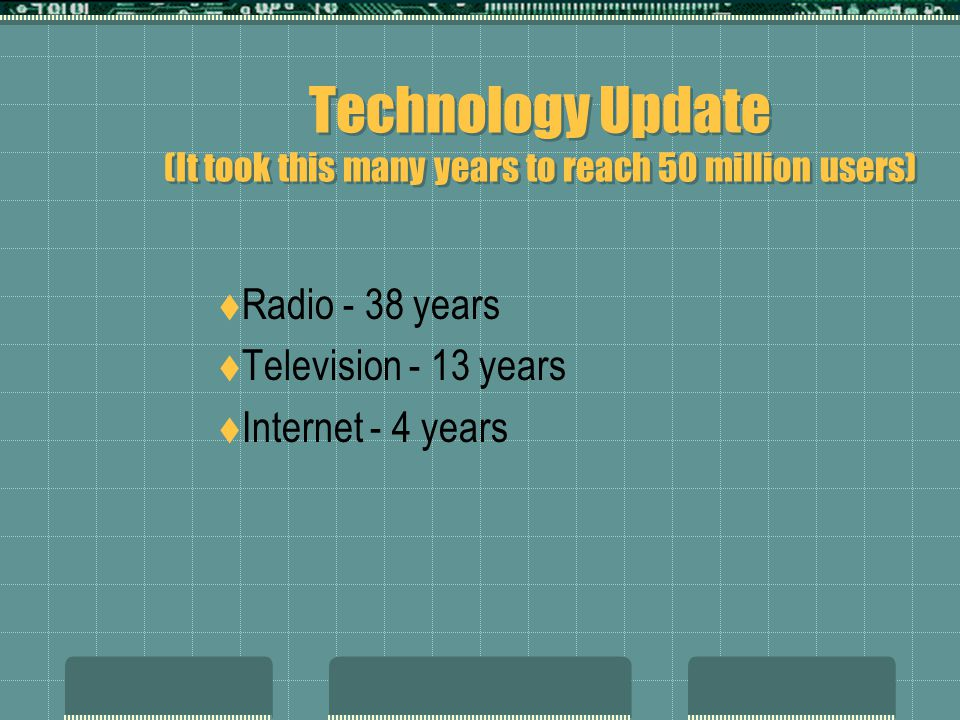 Technology Update (It took this many years to reach 50 million users)