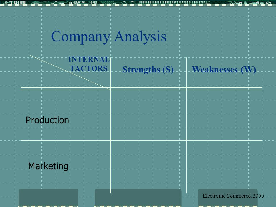 Company Analysis Strengths (S) Weaknesses (W) Production Marketing
