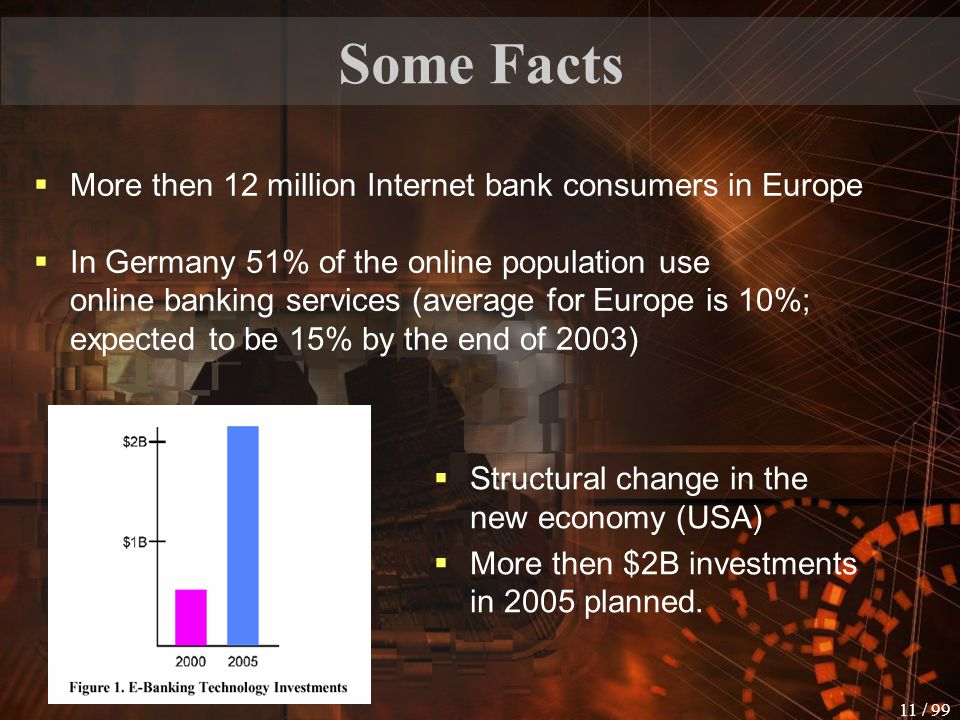 Some Facts More then 12 million Internet bank consumers in Europe