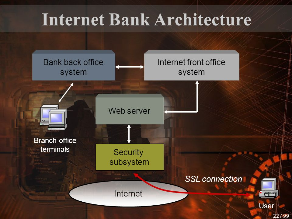 Internet Bank Architecture