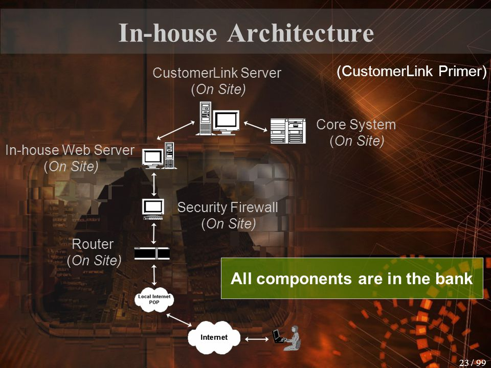 In-house Architecture