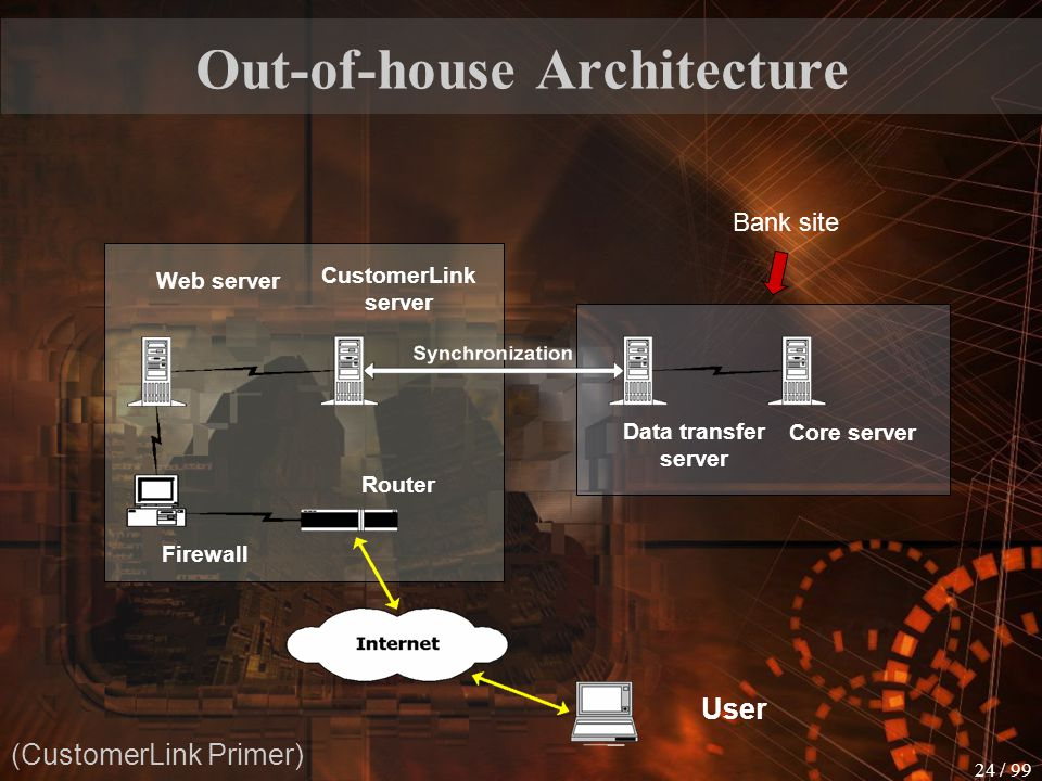 Out-of-house Architecture