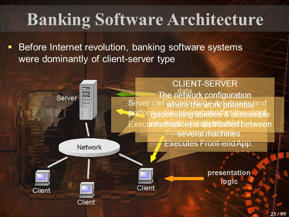 Banking Software Architecture