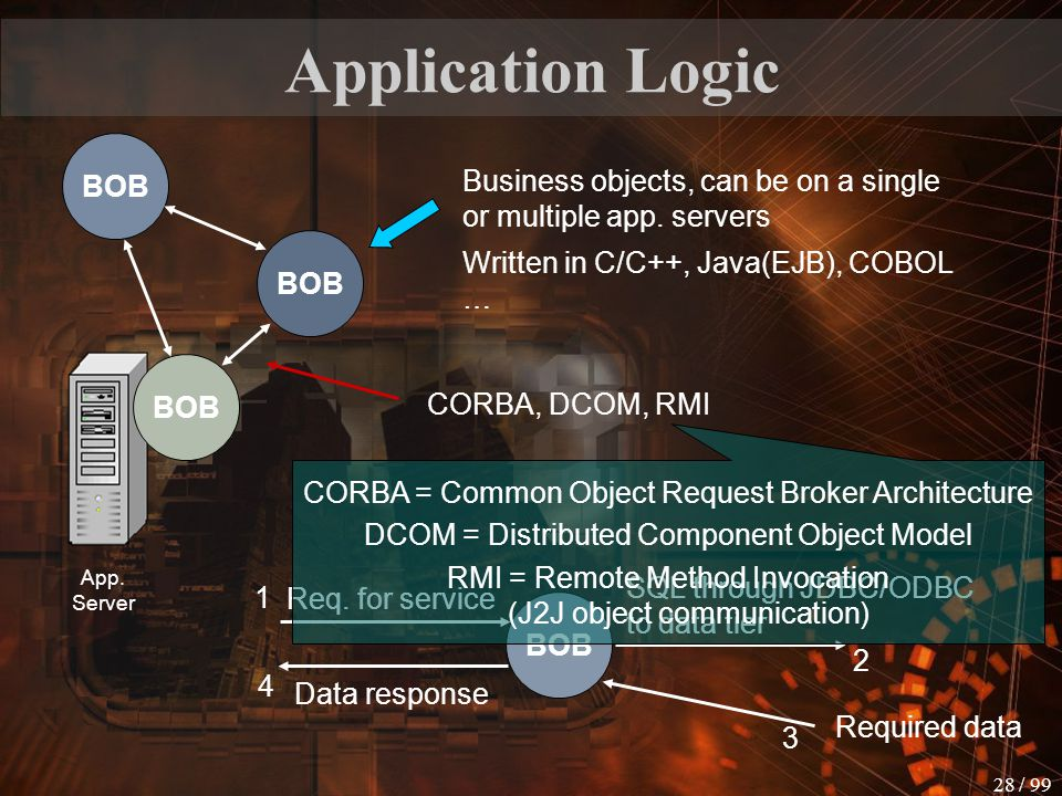 Application Logic BOB. Business objects, can be on a single or multiple app. servers. BOB. Written in C/C++, Java(EJB), COBOL …
