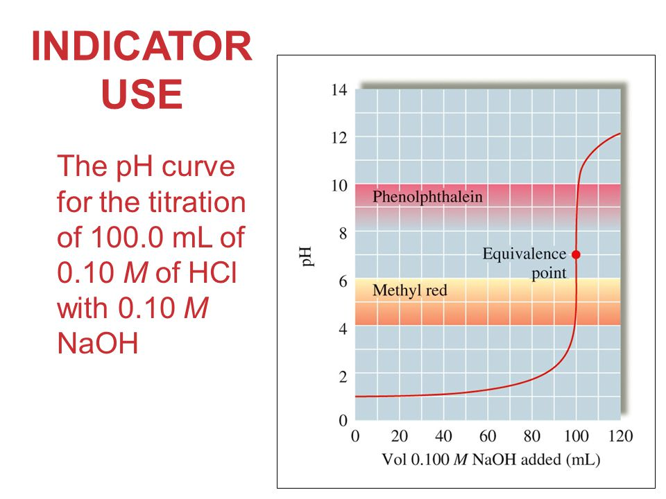 INDICATOR USE The pH curve for the titration of mL of 0.10 M of HCl with 0.10 M NaOH