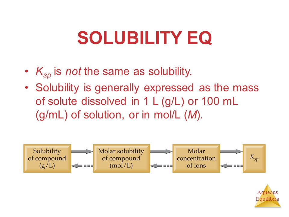 SOLUBILITY EQ Ksp is not the same as solubility.