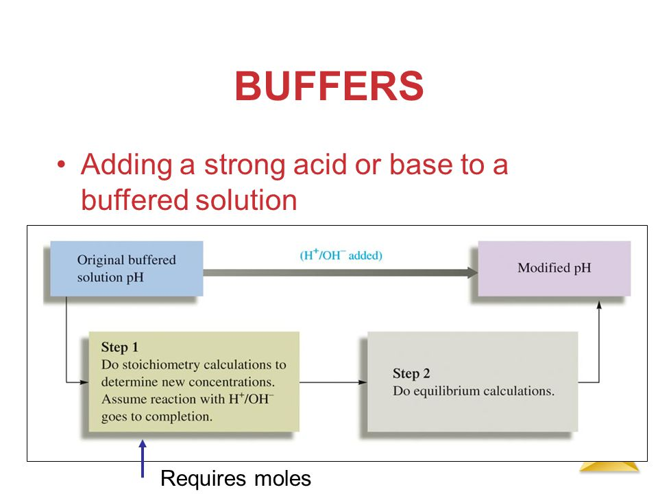 BUFFERS Adding a strong acid or base to a buffered solution