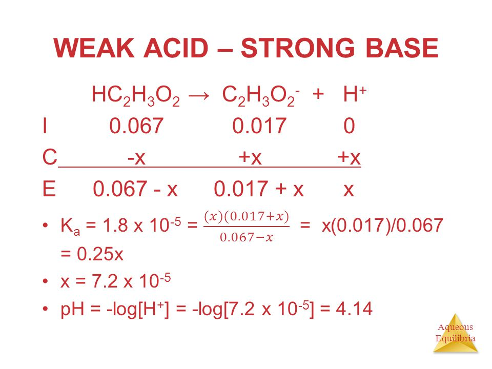 WEAK ACID – STRONG BASE HC2H3O2 → C2H3O2- + H+ I 0.067 0.017 0