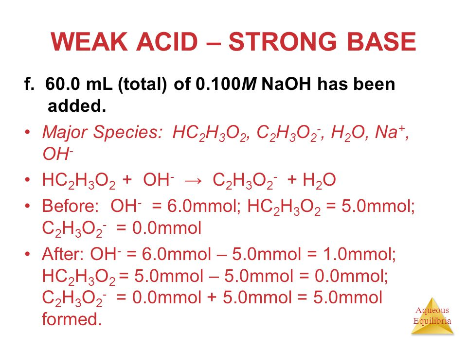 WEAK ACID – STRONG BASE f. 60.0 mL (total) of 0.100M NaOH has been added. Major Species: HC2H3O2, C2H3O2-, H2O, Na+, OH-