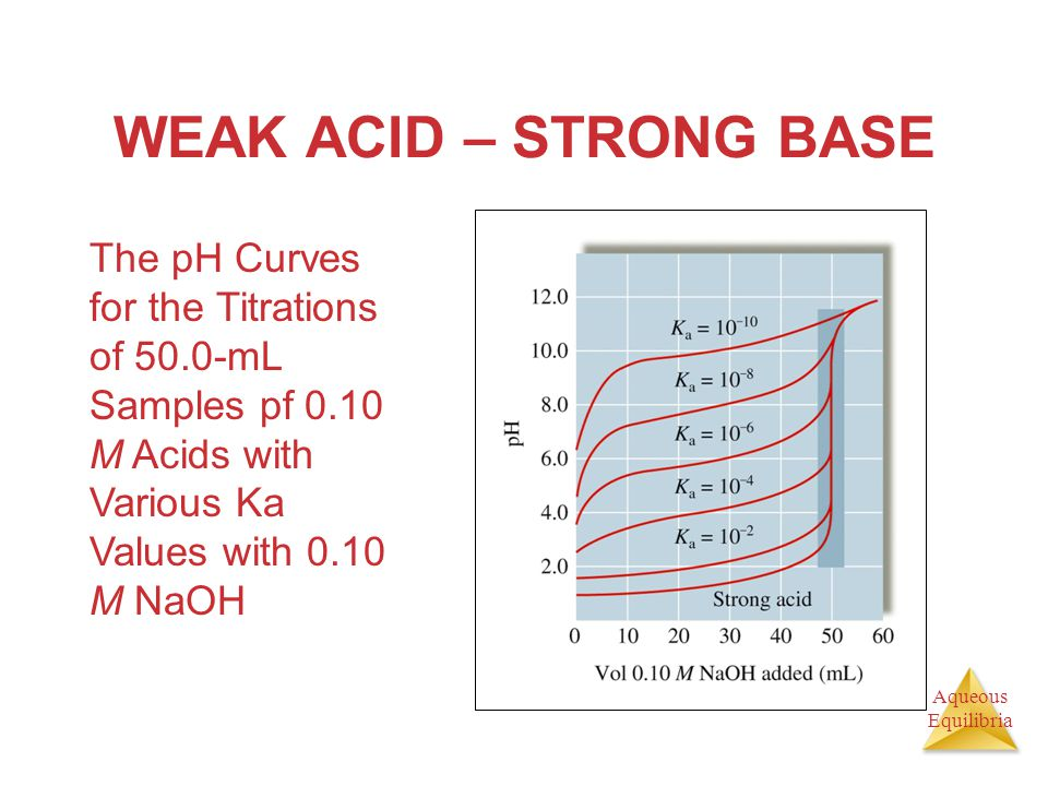 WEAK ACID – STRONG BASE The pH Curves for the Titrations of 50.0-mL Samples pf 0.10 M Acids with Various Ka Values with 0.10 M NaOH.