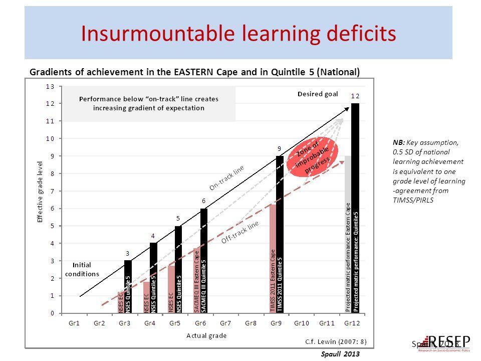 Insurmountable learning deficits