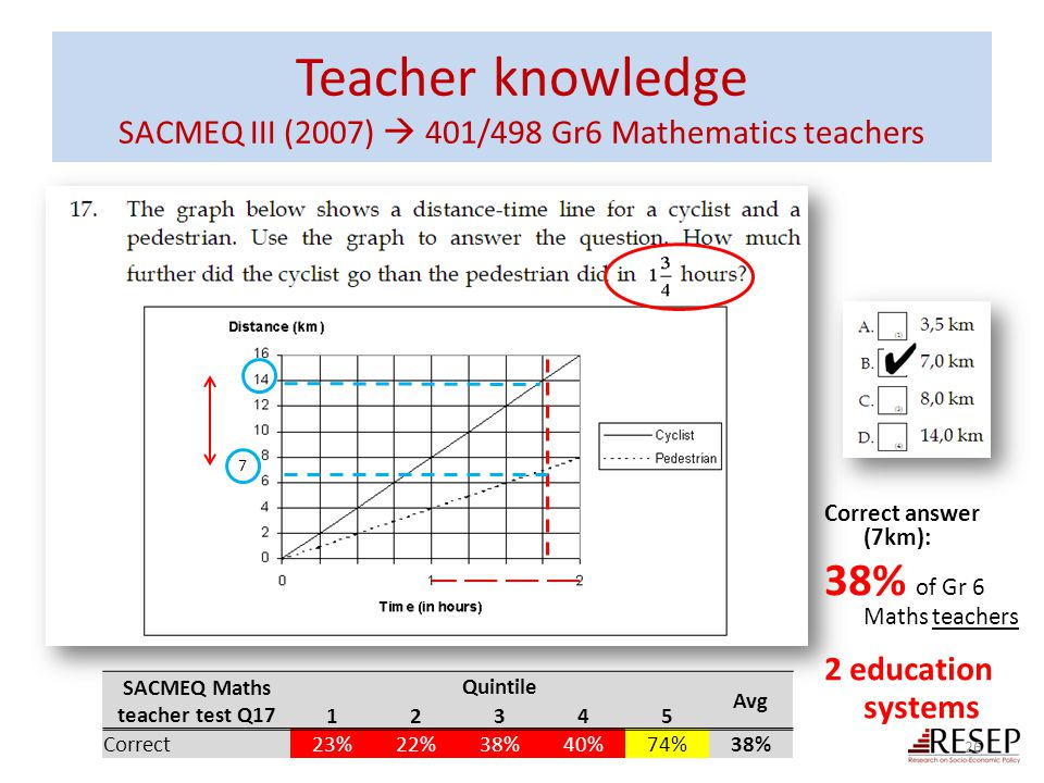 Teacher knowledge SACMEQ III (2007)  401/498 Gr6 Mathematics teachers