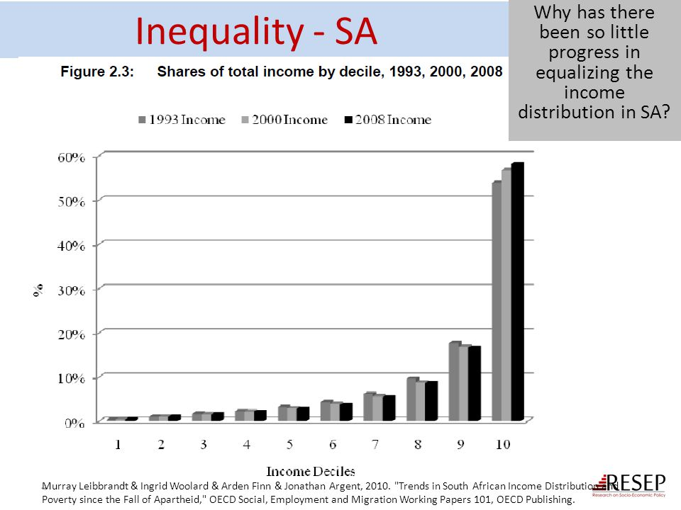 Inequality - SA Why has there been so little progress in equalizing the income distribution in SA