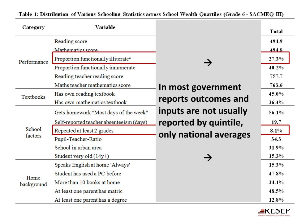  In most government reports outcomes and inputs are not usually reported by quintile, only national averages.