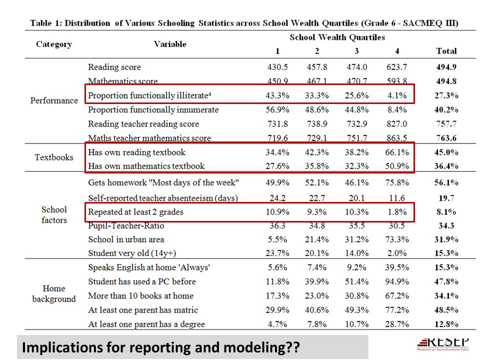 Implications for reporting and modeling