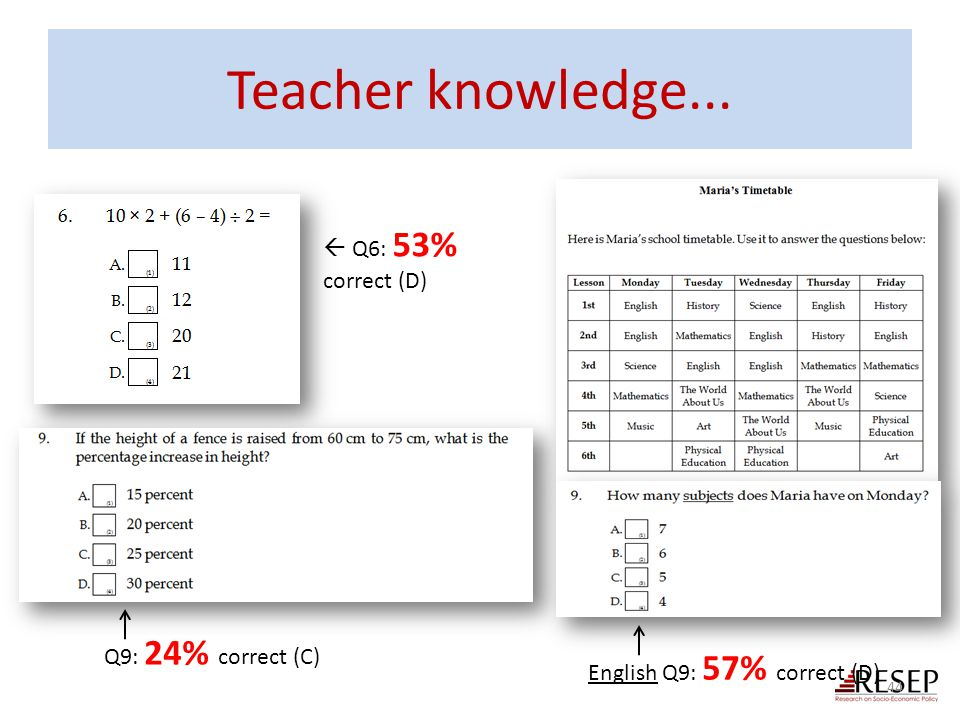 Teacher knowledge...  Q6: 53% correct (D) Q9: 24% correct (C)