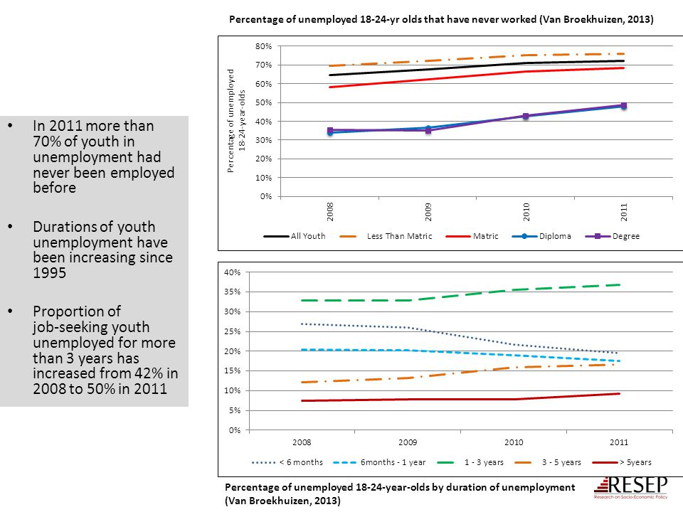 Durations of youth unemployment have been increasing since 1995