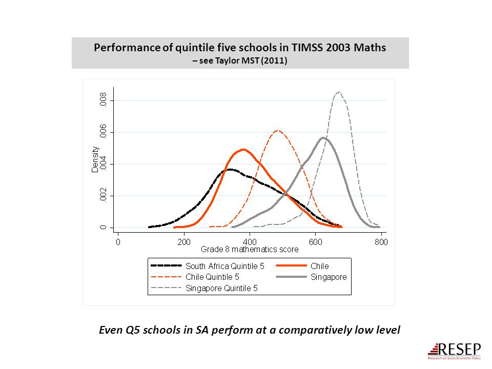 Performance of quintile five schools in TIMSS 2003 Maths