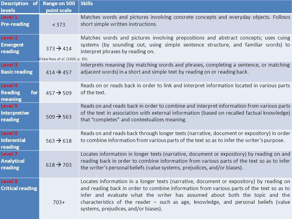 Description of levels Range on 500 point scale Skills Level 1