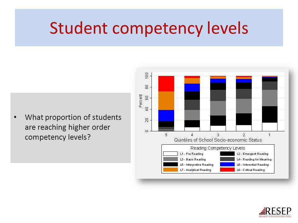 Student competency levels
