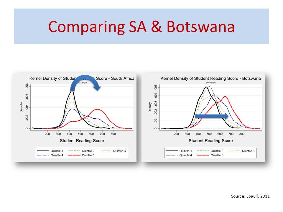 Comparing SA & Botswana