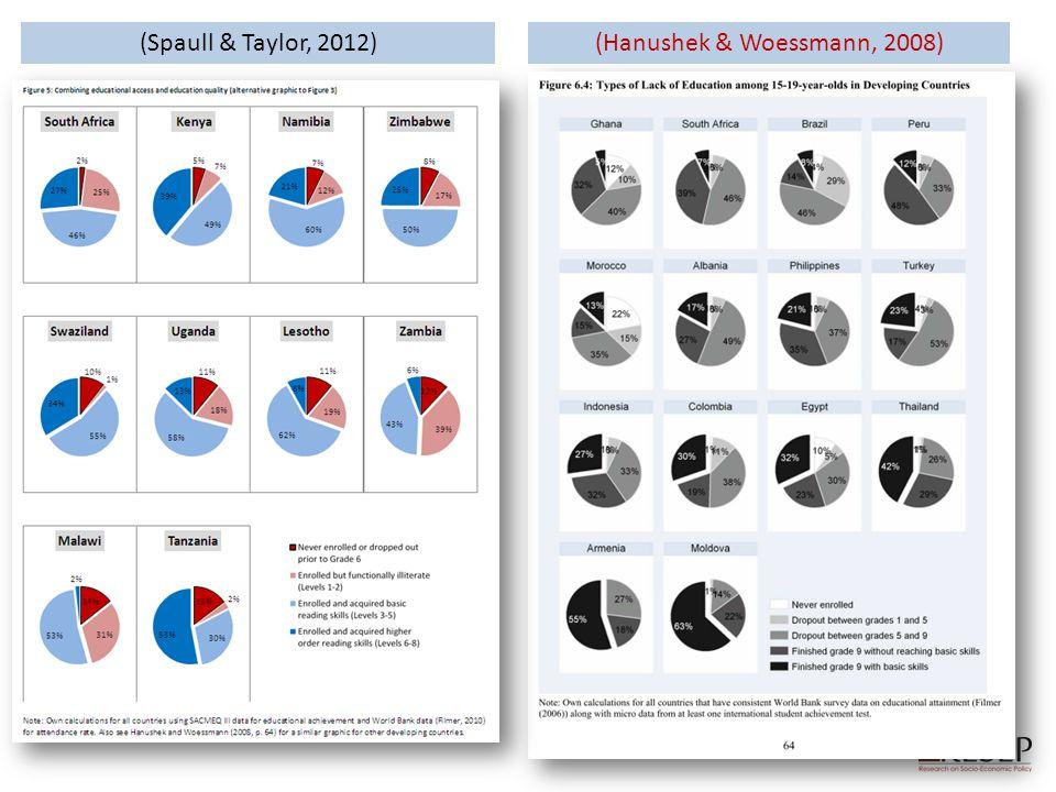 (Hanushek & Woessmann, 2008)