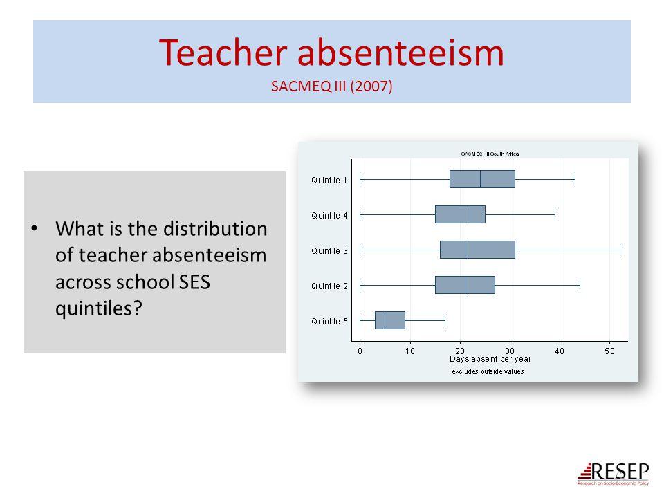 Teacher absenteeism SACMEQ III (2007)