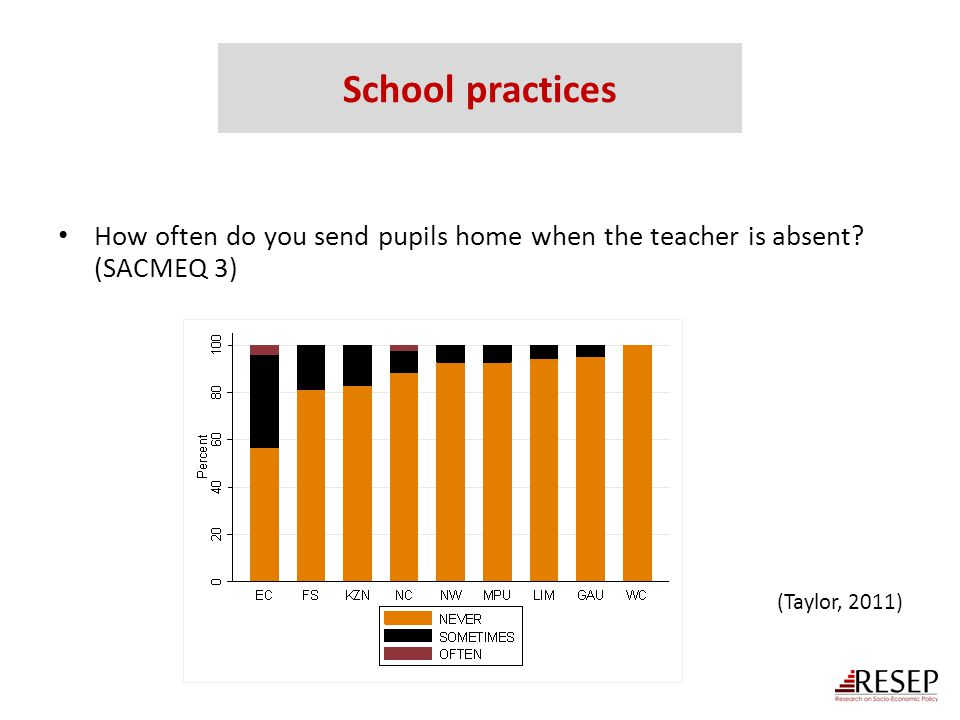 School practices How often do you send pupils home when the teacher is absent.