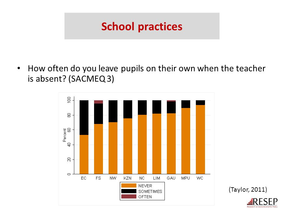 School practices How often do you leave pupils on their own when the teacher is absent.