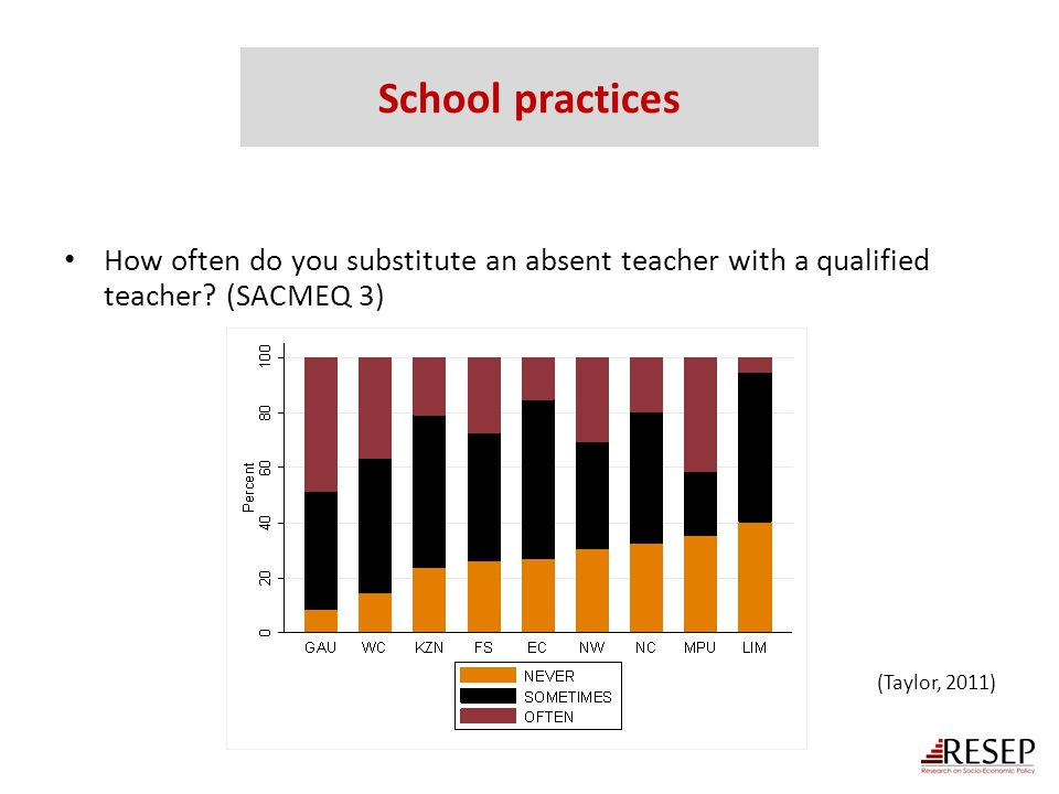 School practices How often do you substitute an absent teacher with a qualified teacher (SACMEQ 3)