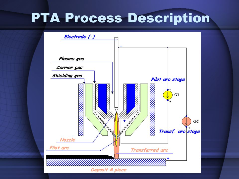 PTA Process Description