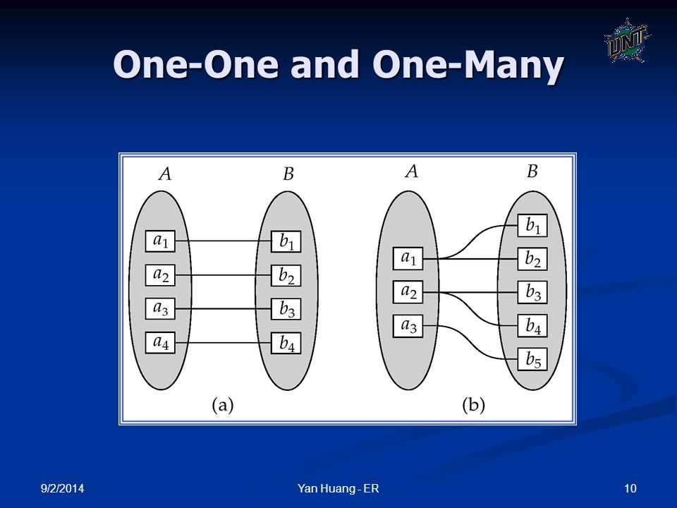 One-One and One-Many 4/6/2017 Yan Huang - ER