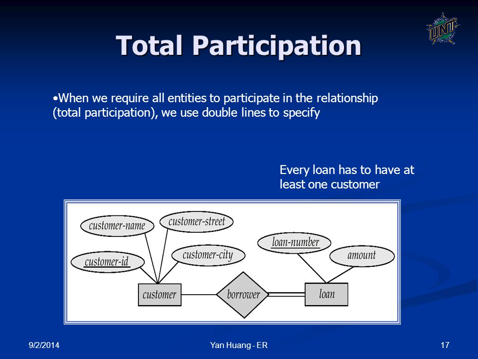 Total Participation When we require all entities to participate in the relationship (total participation), we use double lines to specify.