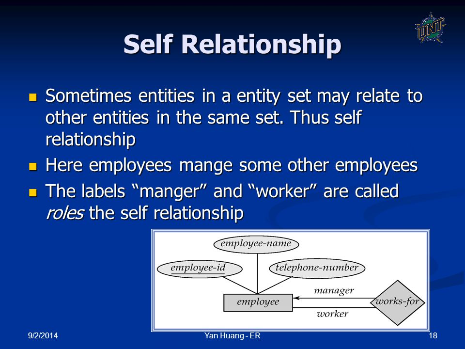 Self Relationship Sometimes entities in a entity set may relate to other entities in the same set. Thus self relationship.