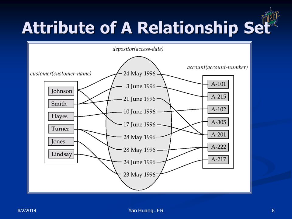 Attribute of A Relationship Set