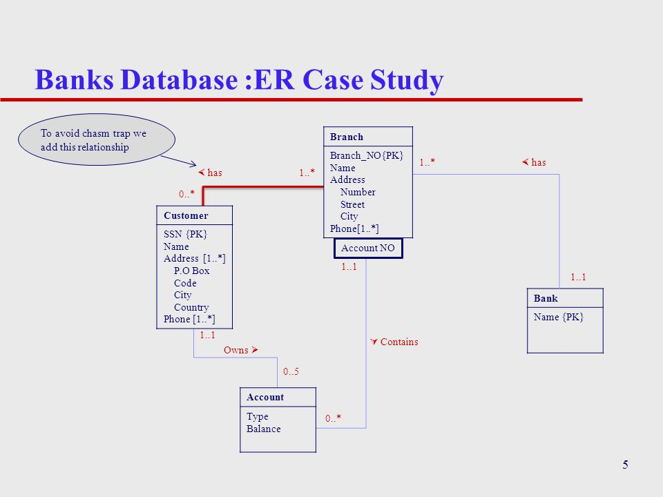 Banks Database :ER Case Study