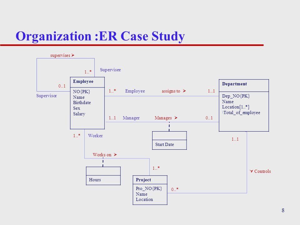 Organization :ER Case Study