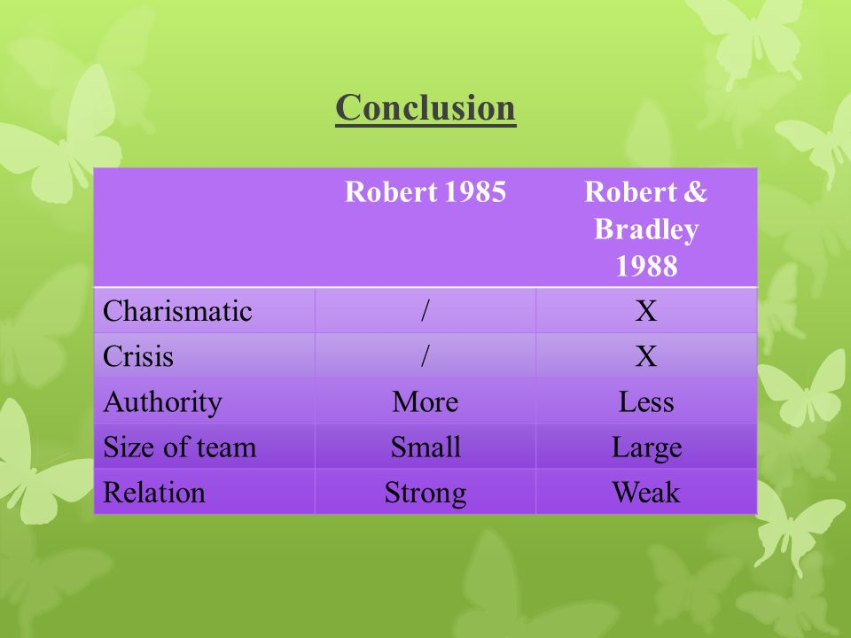 Conclusion Robert 1985 Robert & Bradley 1988 Charismatic / X Crisis