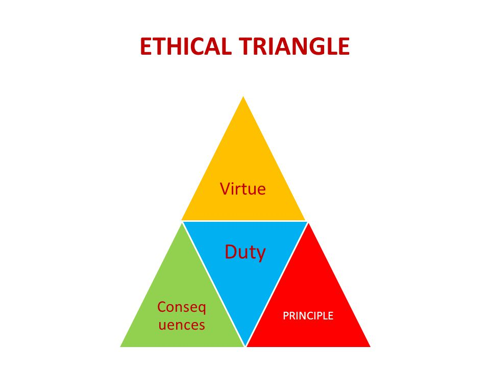 ETHICAL TRIANGLE Virtue Consequences Duty PRINCIPLE