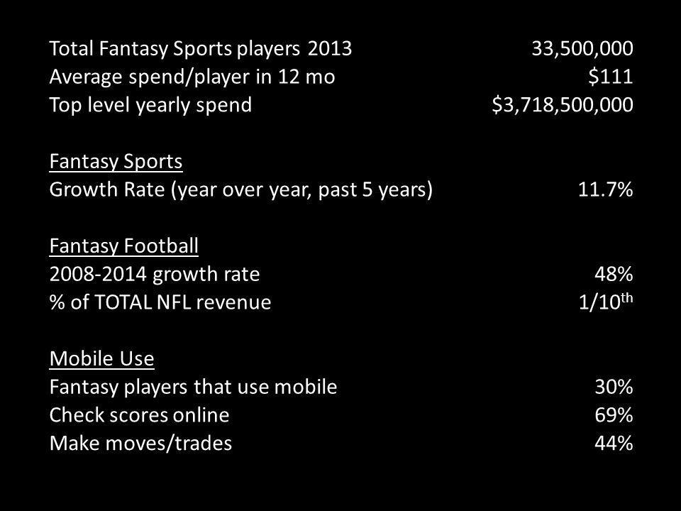 Total Fantasy Sports players 2013