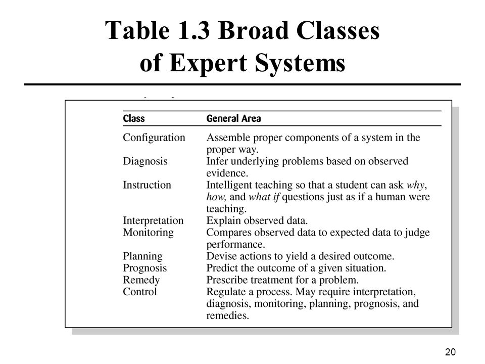 Table 1.3 Broad Classes of Expert Systems