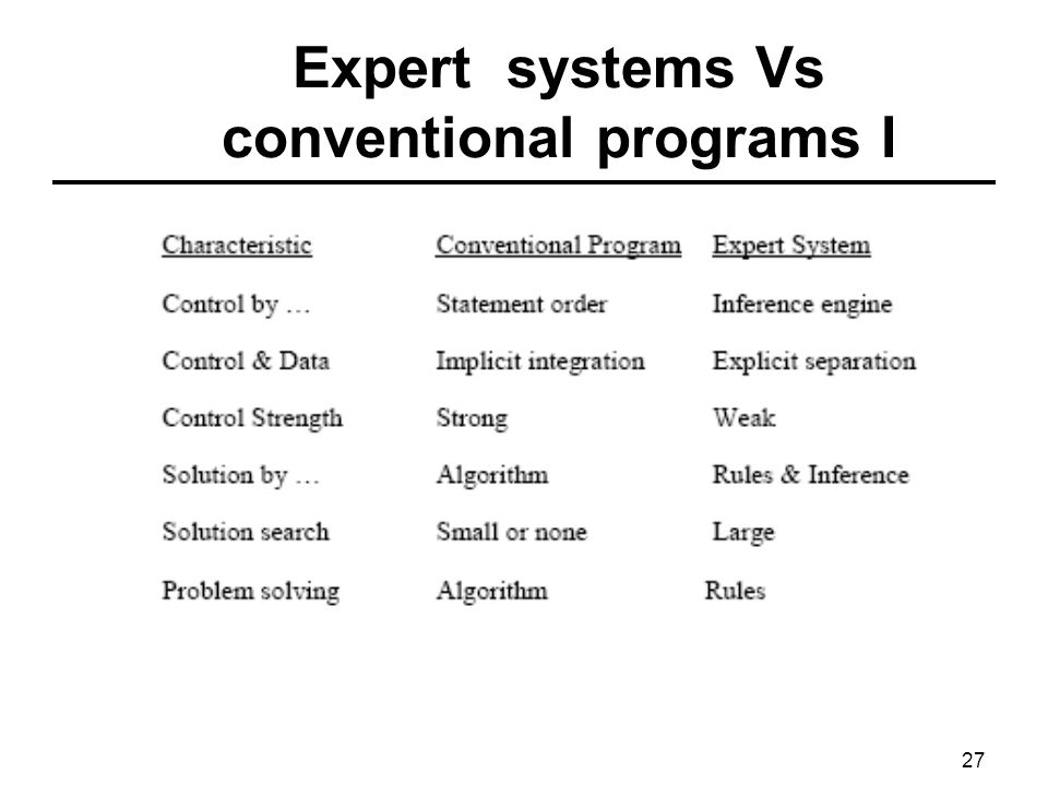 Expert systems Vs conventional programs I