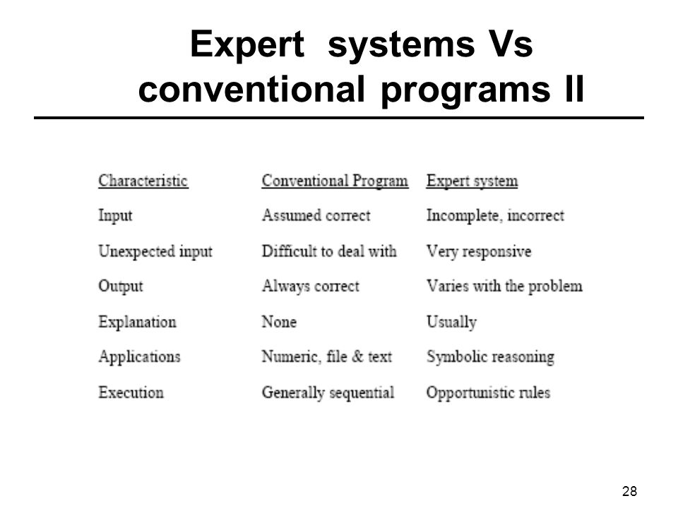 Expert systems Vs conventional programs II