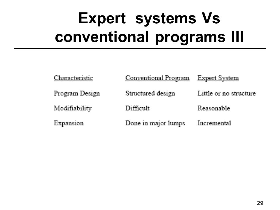 Expert systems Vs conventional programs III