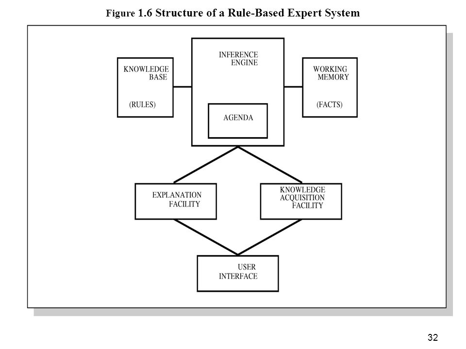 Figure 1.6 Structure of a Rule-Based Expert System