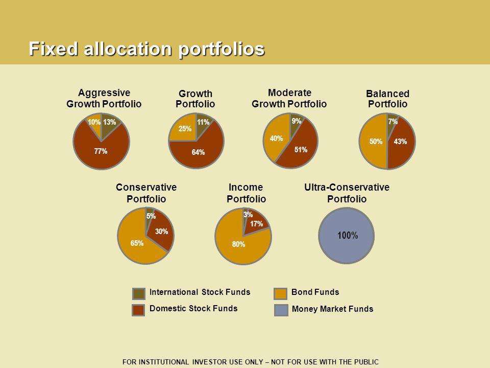 Fixed allocation portfolios