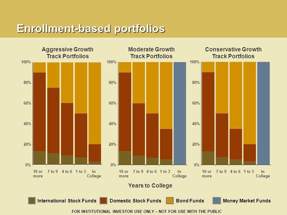 Enrollment-based portfolios
