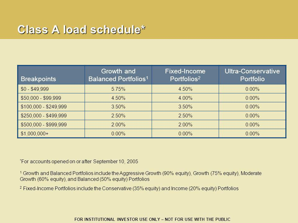 Class A load schedule* Breakpoints Growth and Balanced Portfolios1