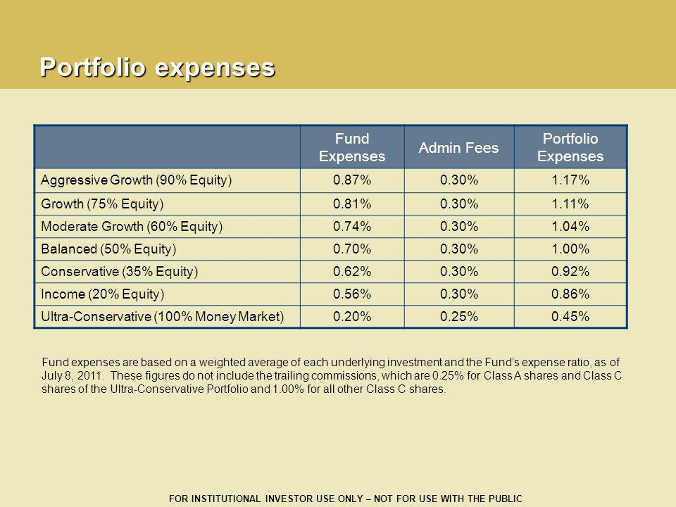 Portfolio expenses Fund Expenses Admin Fees Portfolio Expenses